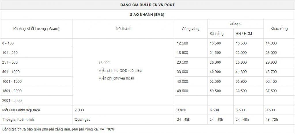 Bảng giá dịch vụ chuyển phát nhanh EMS của VNPost
